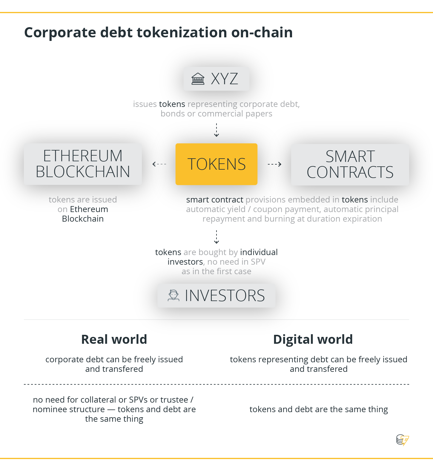 Corporate debt tokenzation on-chain
