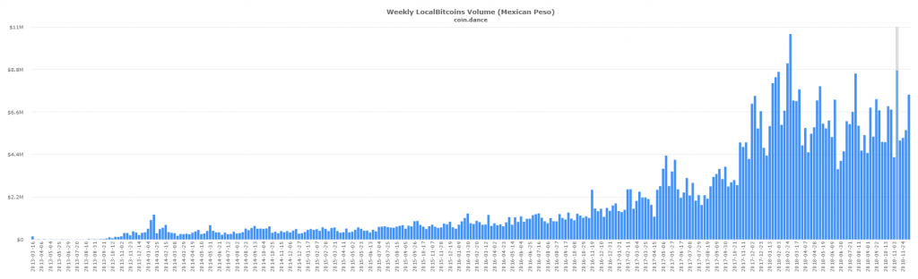 P2P Markets Report: Latin American Markets Continue to Post Record Volume