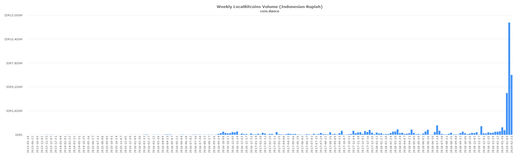 P2P Markets Report: Iranian Localbitcoins Volume Gains 190% in a Week